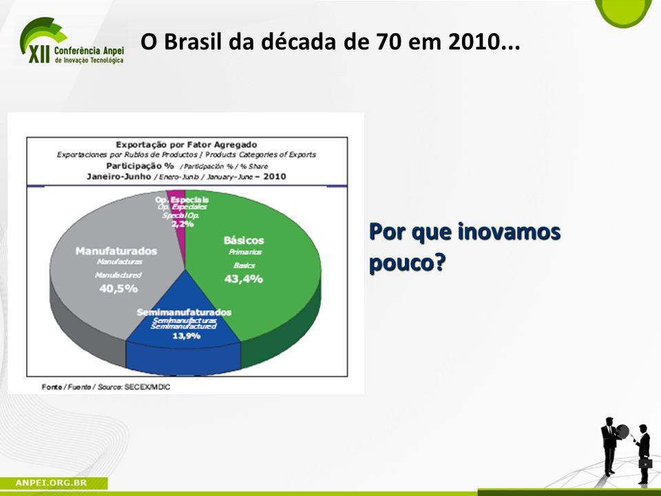 O Brasil da década de 70 em 2010... Por que inovamos pouco