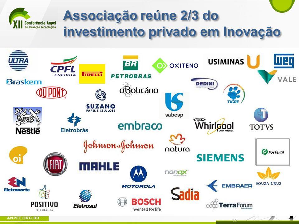 Associação reúne 2/3 do investimento privado em Inovação