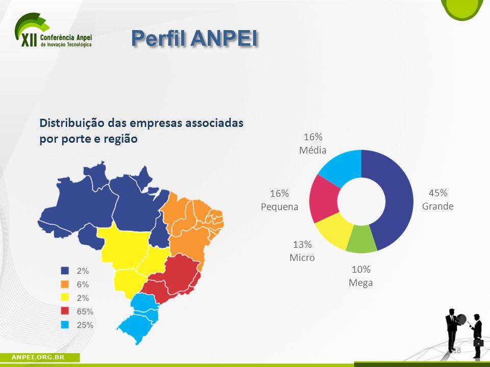 Perfil ANPEI Distribuição das empresas associadas por porte e região