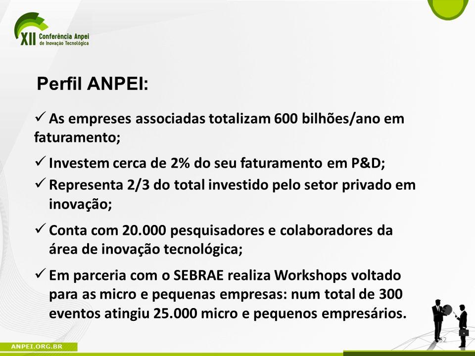 Perfil ANPEI: As empreses associadas totalizam 600 bilhões/ano em faturamento; Investem cerca de 2% do seu faturamento em P&D;