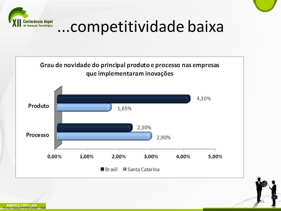...competitividade baixa