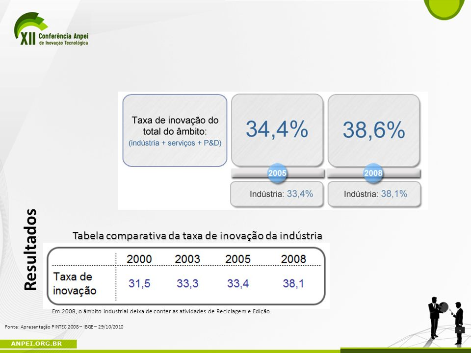 Tabela comparativa da taxa de inovação da indústria