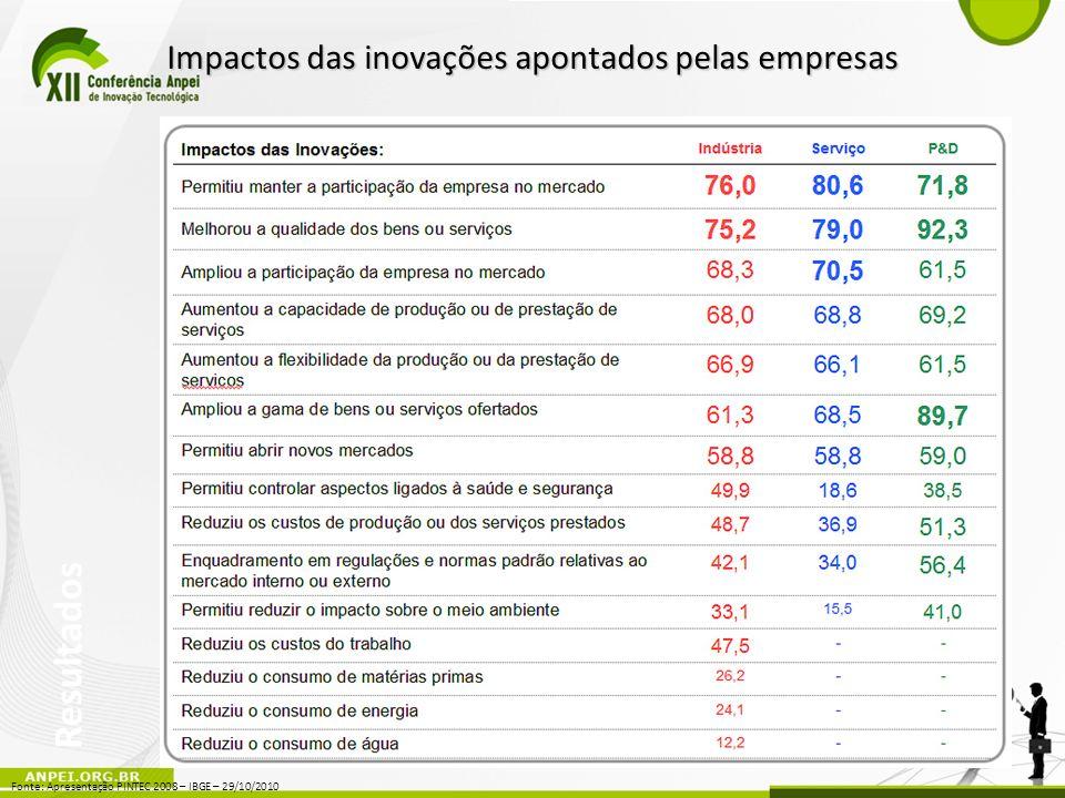 Impactos das inovações apontados pelas empresas