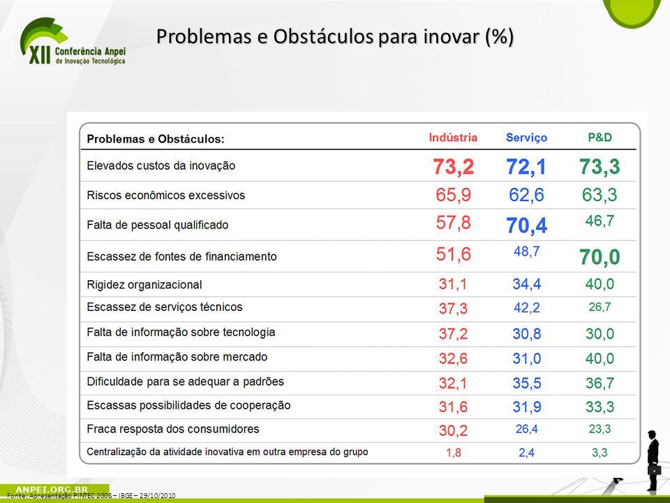 Problemas e Obstáculos para inovar (%)