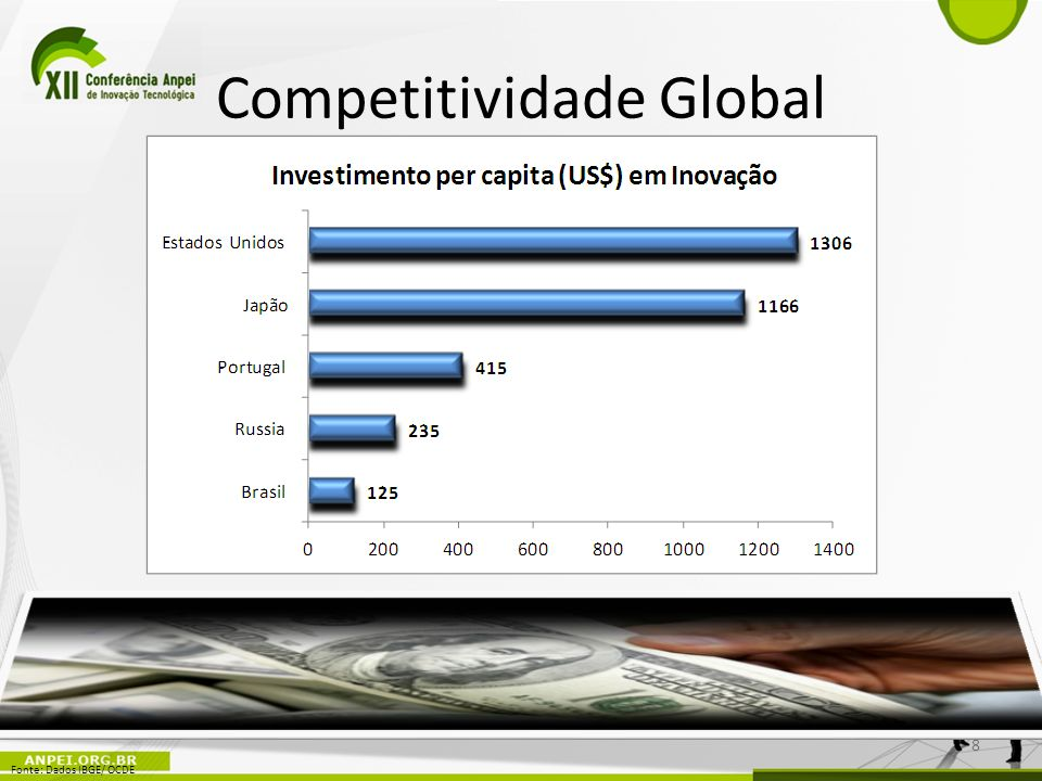 Competitividade Global