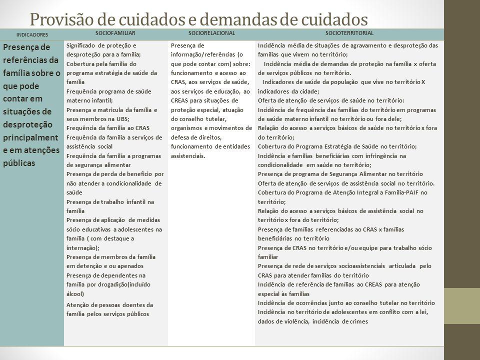 Provisão de cuidados e demandas de cuidados