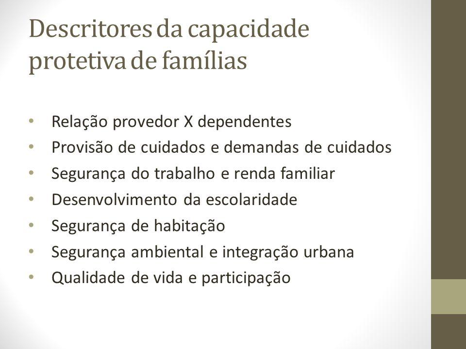 Descritores da capacidade protetiva de famílias