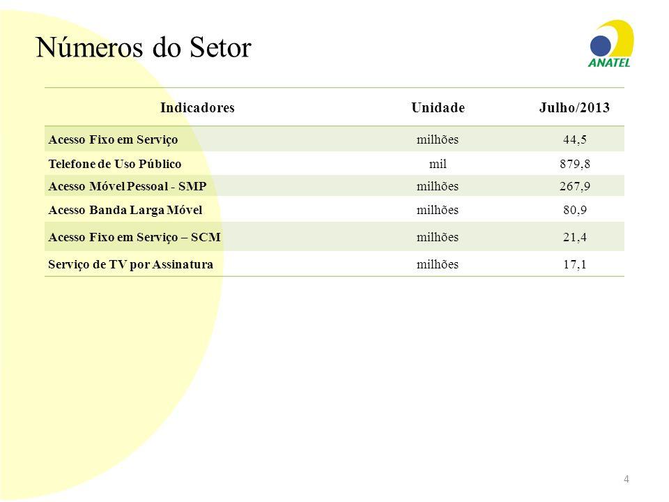 Números do Setor Indicadores Unidade Julho/2013 Acesso Fixo em Serviço