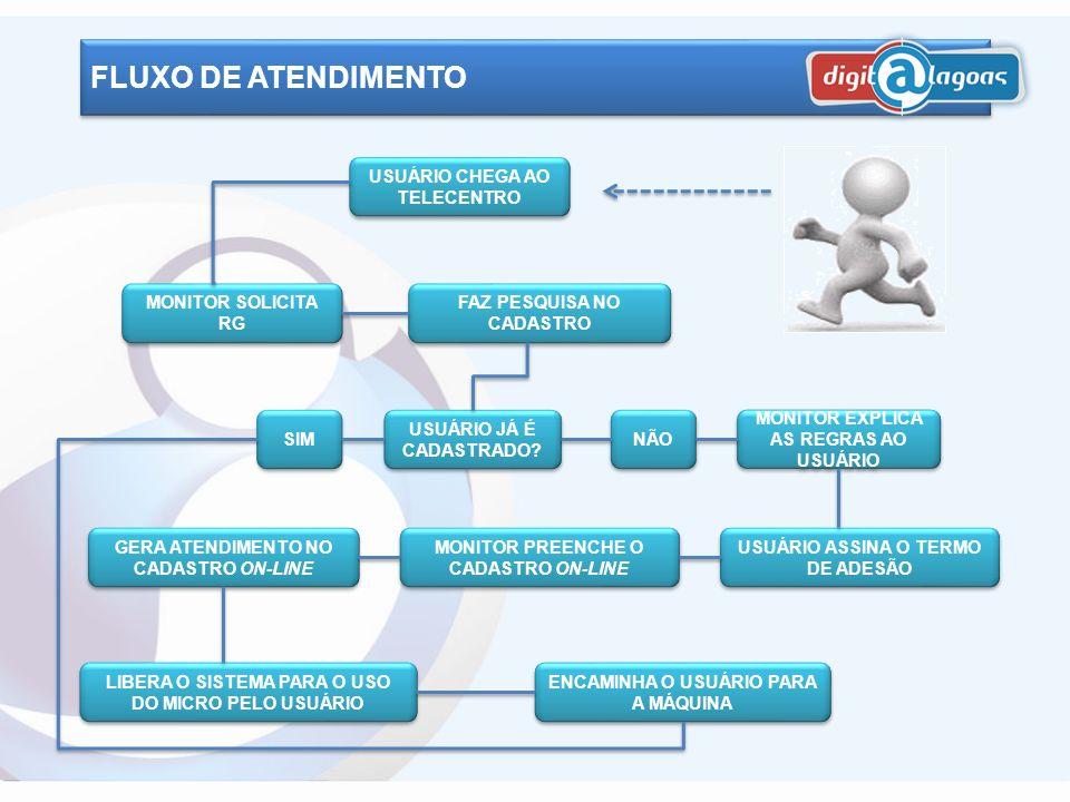 FLUXO DE ATENDIMENTO USUÁRIO CHEGA AO TELECENTRO MONITOR SOLICITA RG