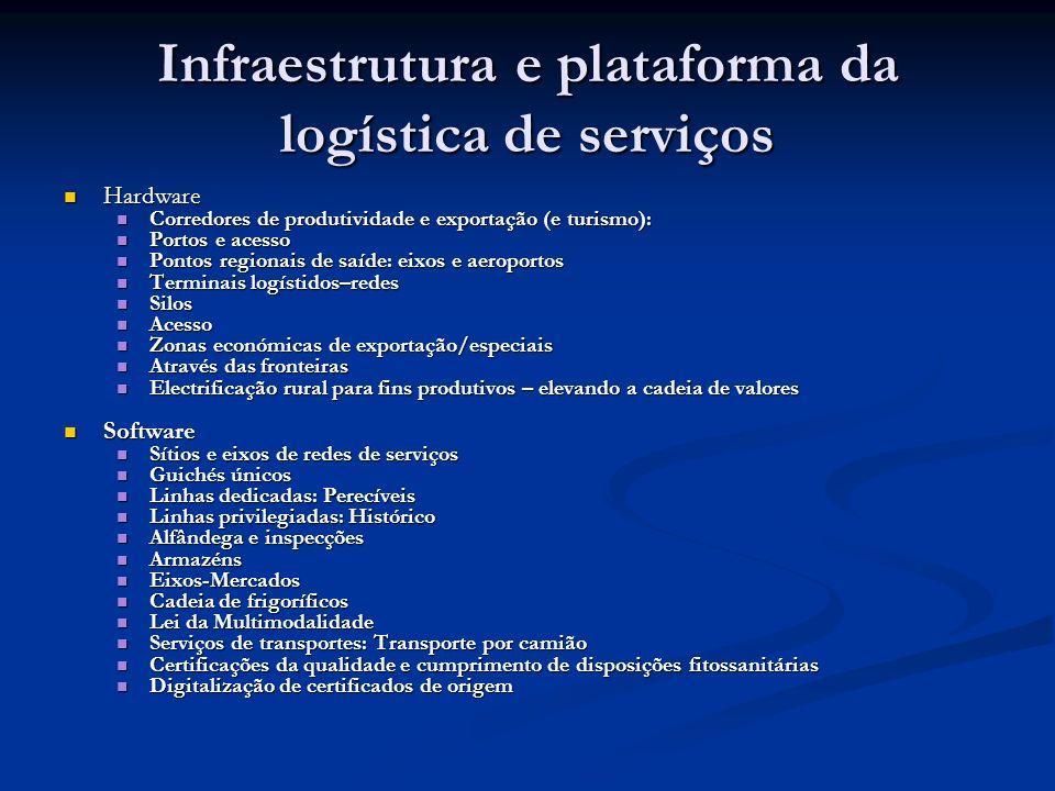 Infraestrutura e plataforma da logística de serviços
