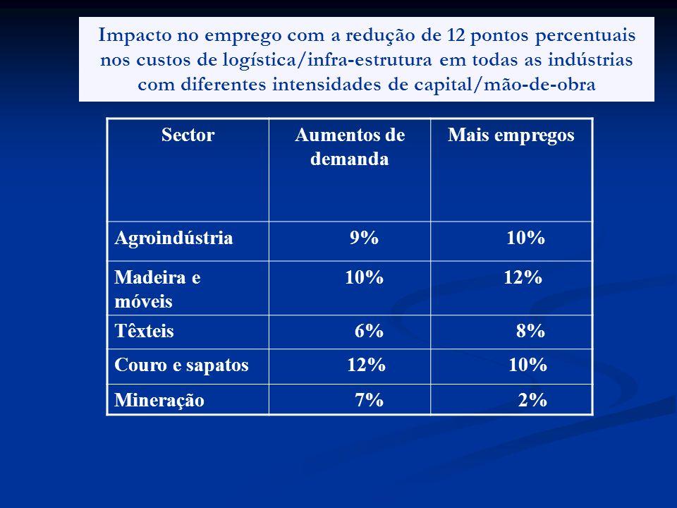 Impacto no emprego com a redução de 12 pontos percentuais nos custos de logística/infra-estrutura em todas as indústrias com diferentes intensidades de capital/mão-de-obra
