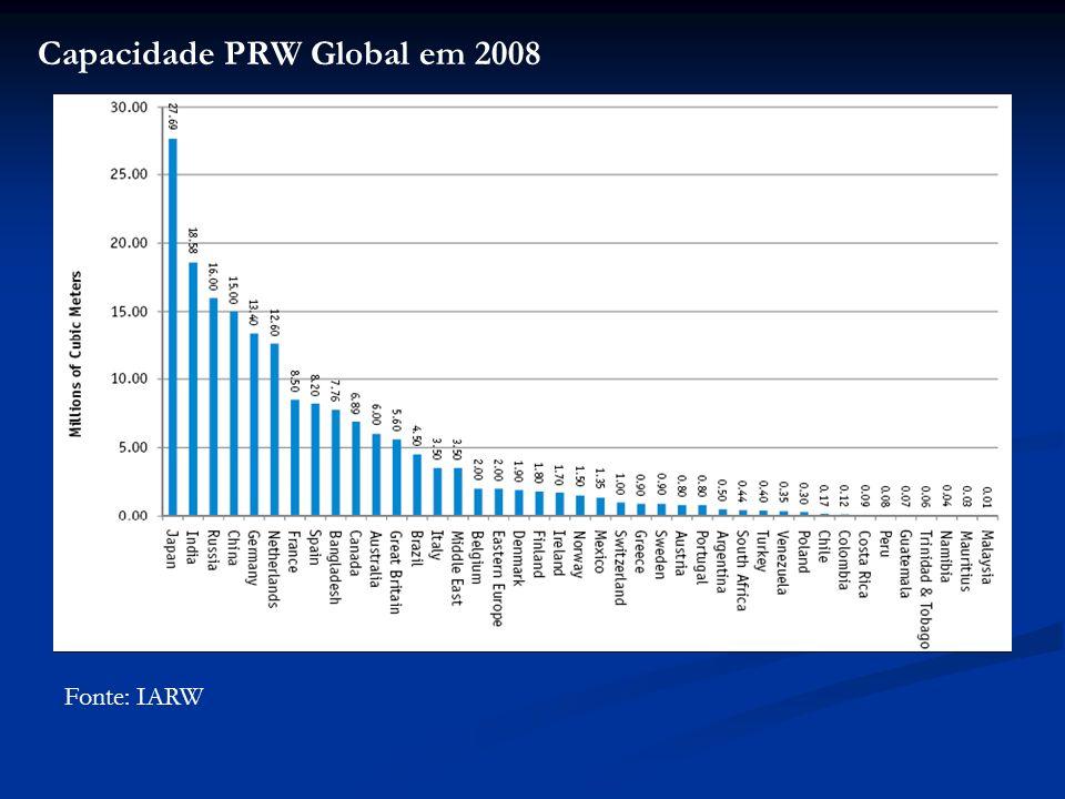 Capacidade PRW Global em 2008
