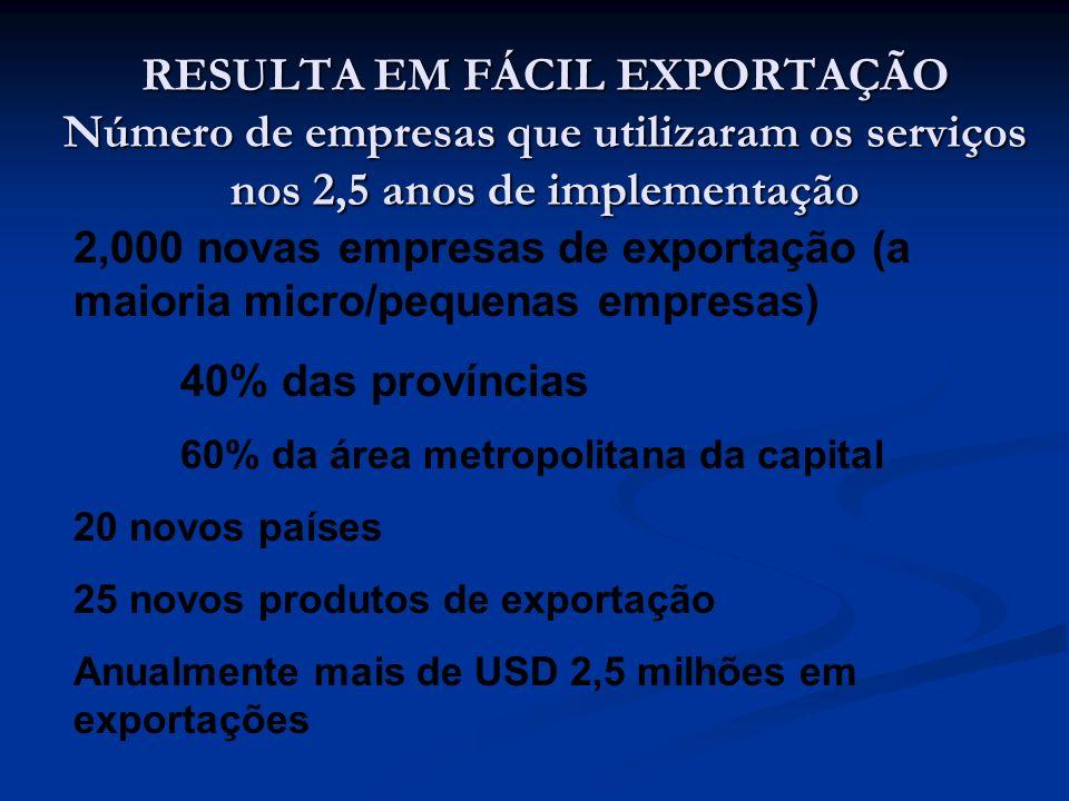 RESULTA EM FÁCIL EXPORTAÇÃO Número de empresas que utilizaram os serviços nos 2,5 anos de implementação