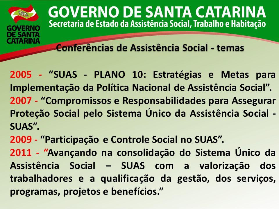 Conferências de Assistência Social - temas