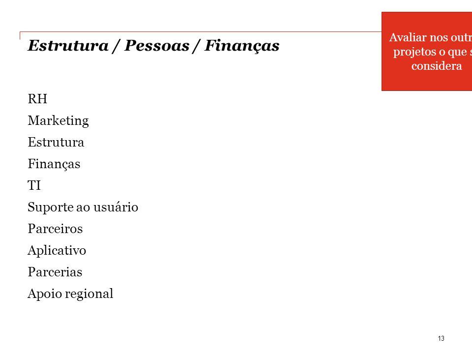 Estrutura / Pessoas / Finanças