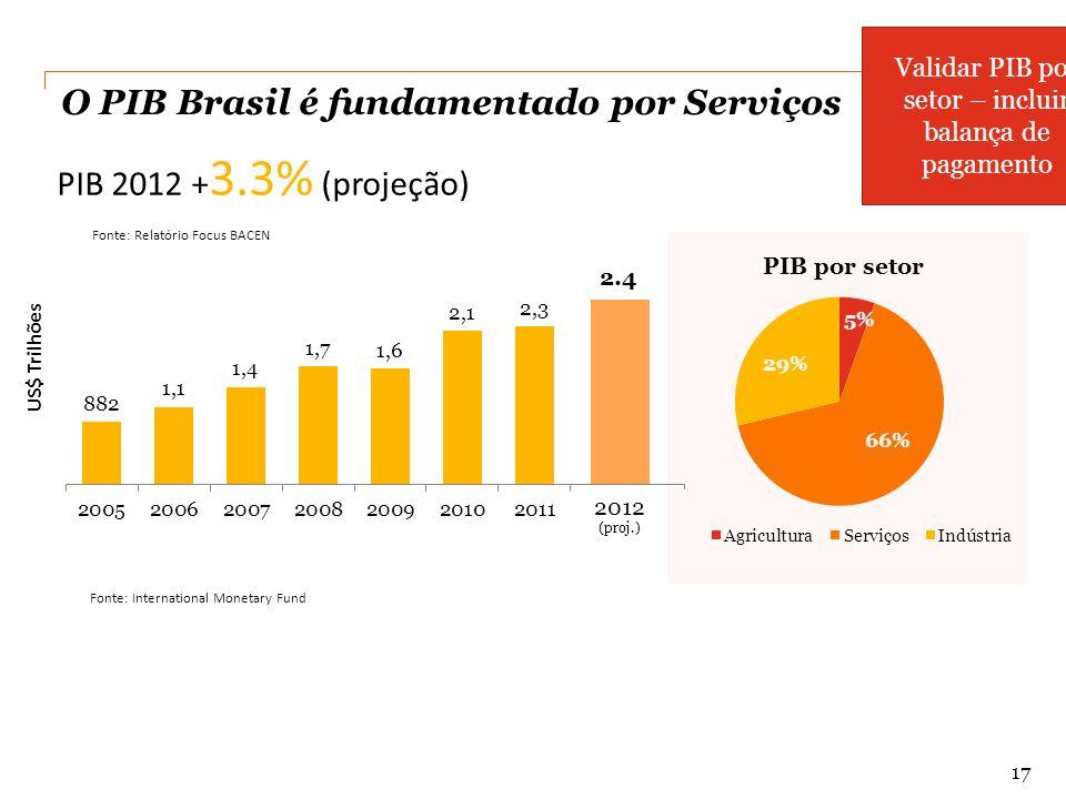 O PIB Brasil é fundamentado por Serviços