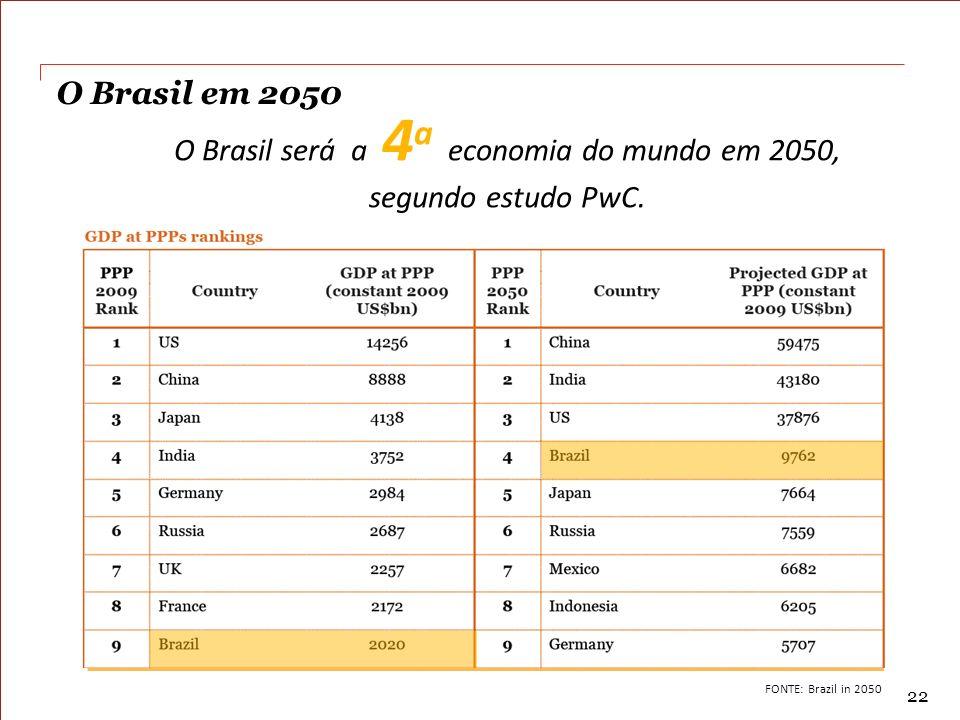 O Brasil será a 4a economia do mundo em 2050, segundo estudo PwC.