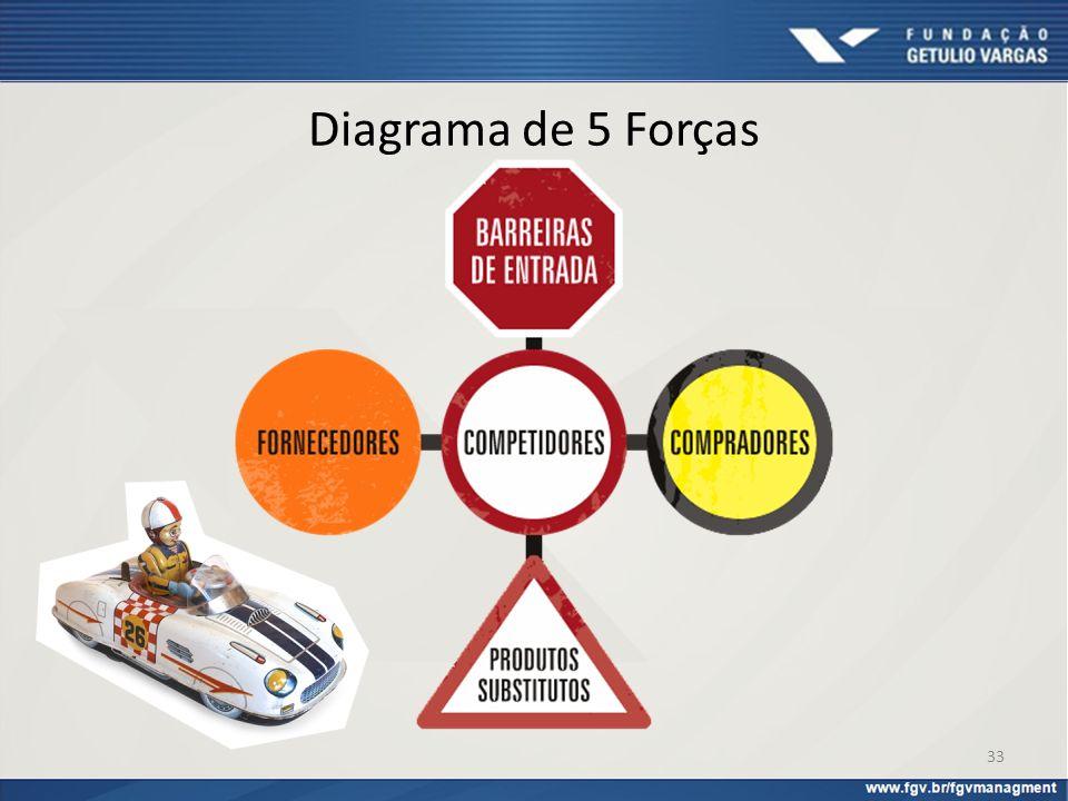 Diagrama de 5 Forças Você se lembra o que diz o modelo, qual é a sua idéia principal e o que representam cada uma das cinco forças