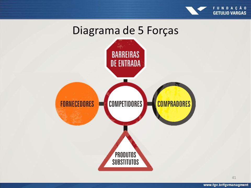 Diagrama de 5 Forças Não deixe de ler o texto Estratégia e a Internet, disponível na seção de textos desta unidade!