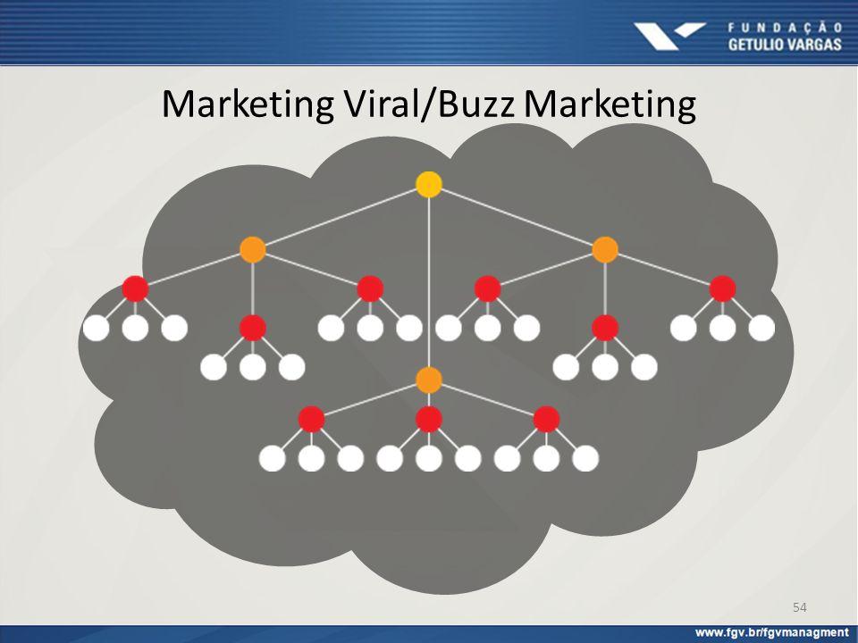 Marketing Viral/Buzz Marketing