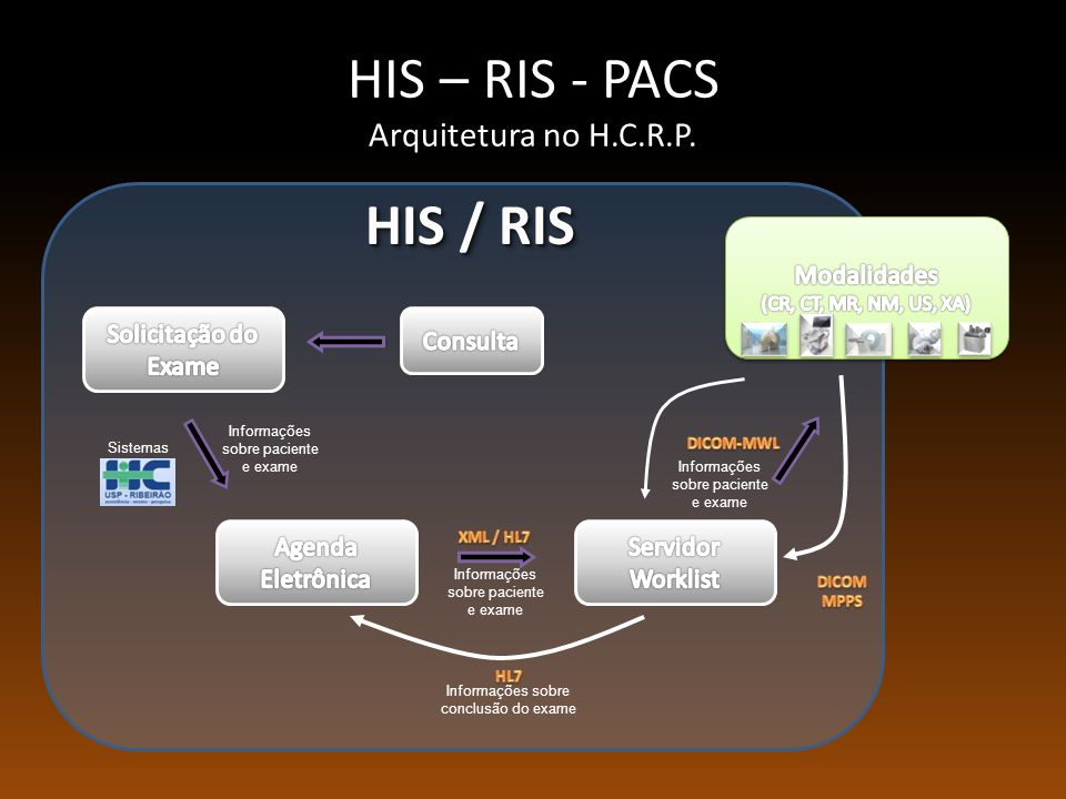 HIS – RIS - PACS Arquitetura no H.C.R.P.