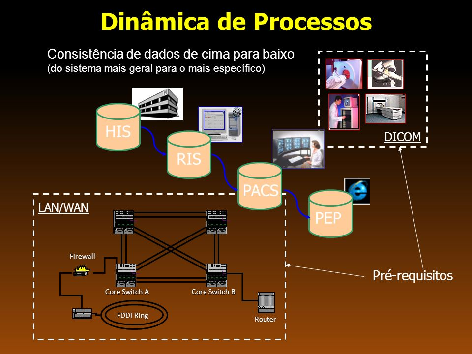 Dinâmica de Processos HIS RIS PACS PEP