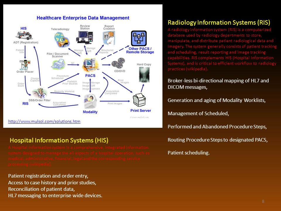 Radiology Information Systems (RIS)