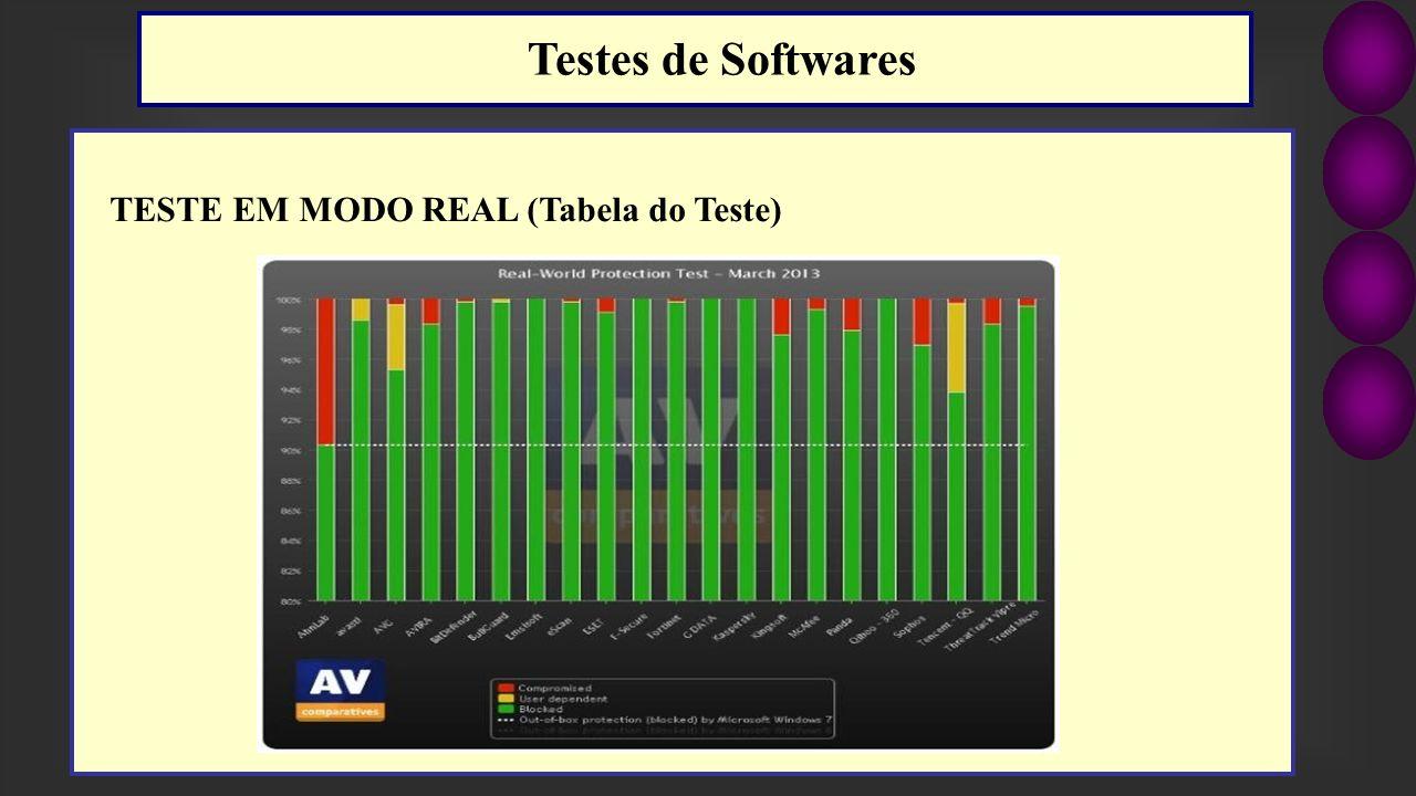 Testes de Softwares TESTE EM MODO REAL (Tabela do Teste)