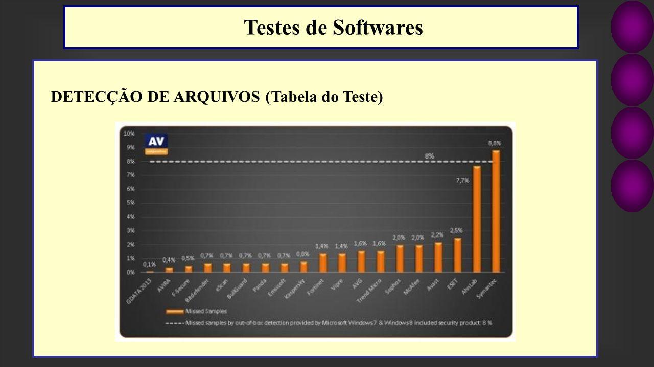 Testes de Softwares DETECÇÃO DE ARQUIVOS (Tabela do Teste)