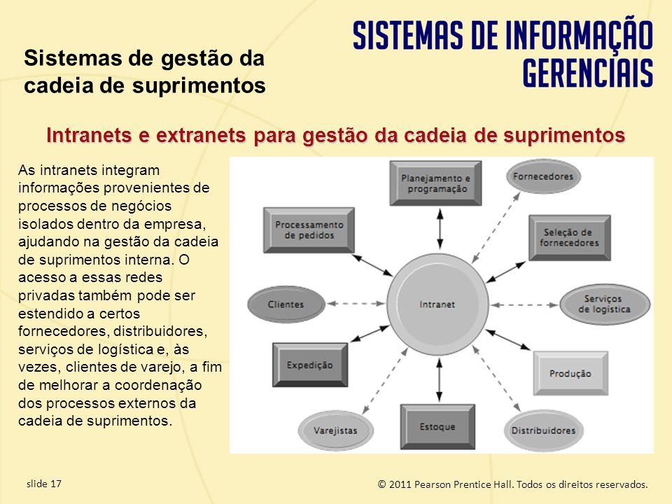 Intranets e extranets para gestão da cadeia de suprimentos