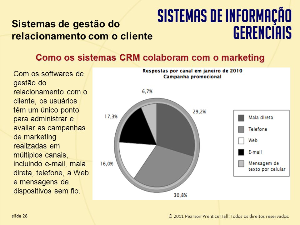 Como os sistemas CRM colaboram com o marketing