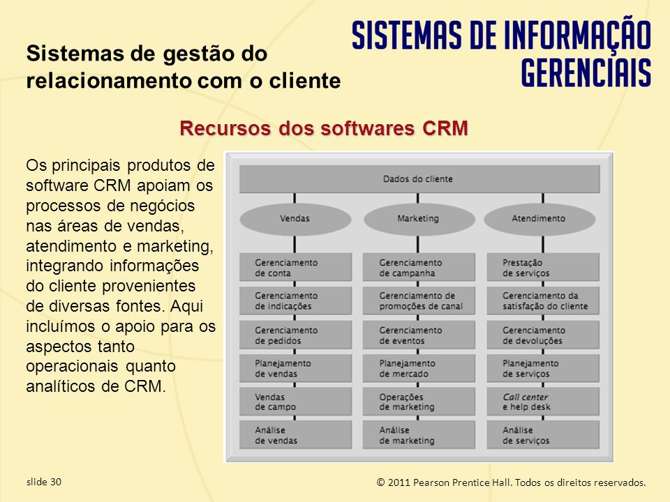 Recursos dos softwares CRM