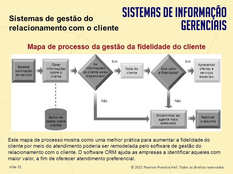 Mapa de processo da gestão da fidelidade do cliente