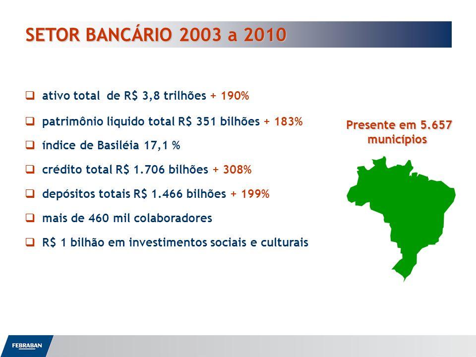 SETOR BANCÁRIO 2003 a 2010 ativo total de R$ 3,8 trilhões + 190%