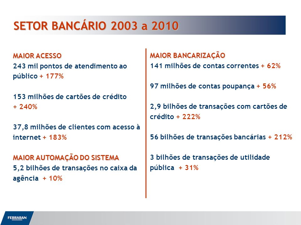 SETOR BANCÁRIO 2003 a 2010 MAIOR BANCARIZAÇÃO