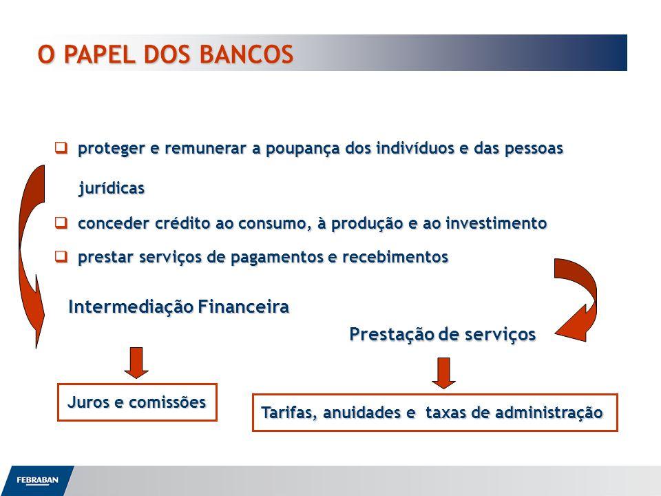 Tarifas, anuidades e taxas de administração