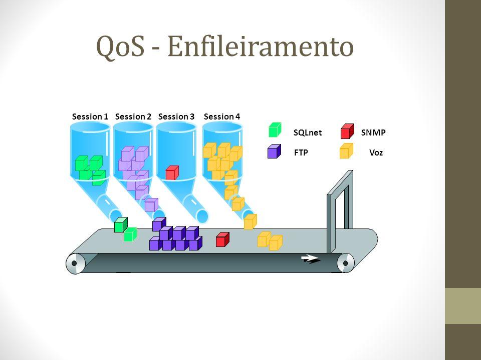 QoS - Enfileiramento Session 1 Session 2 Session 3 Session 4 SQLnet