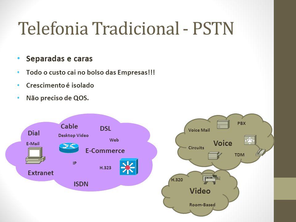 Telefonia Tradicional - PSTN
