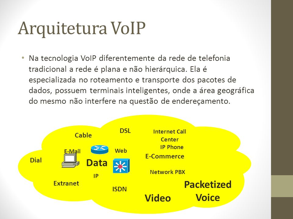 Arquitetura VoIP Data Packetized Voice Video