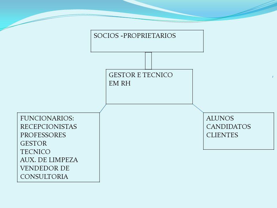 SOCIOS -PROPRIETARIOS