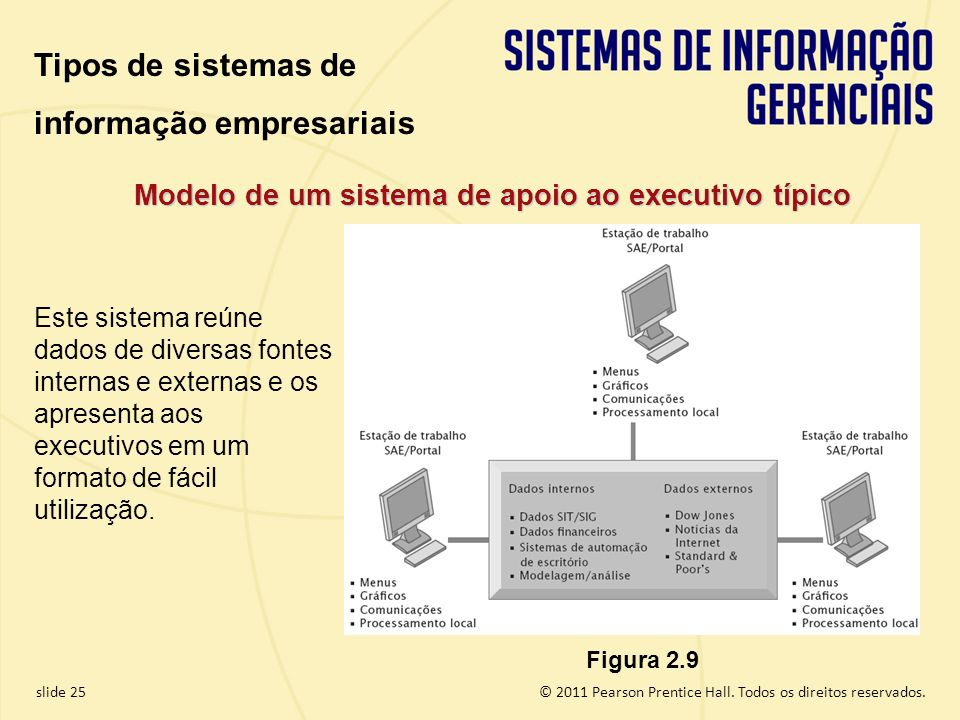 Modelo de um sistema de apoio ao executivo típico