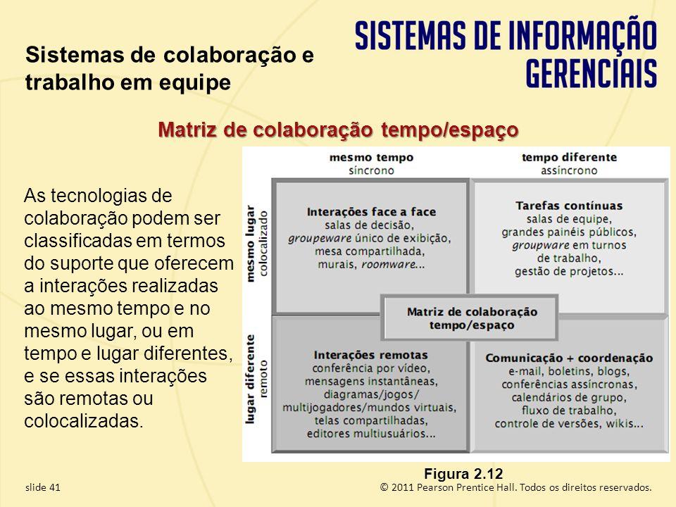 Matriz de colaboração tempo/espaço