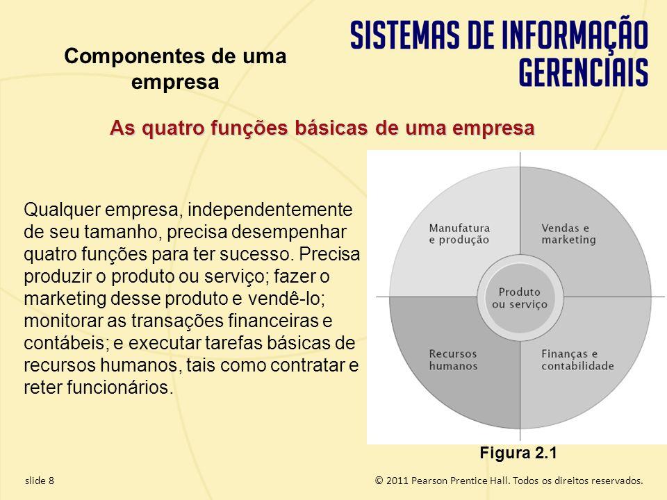 Componentes de uma empresa As quatro funções básicas de uma empresa