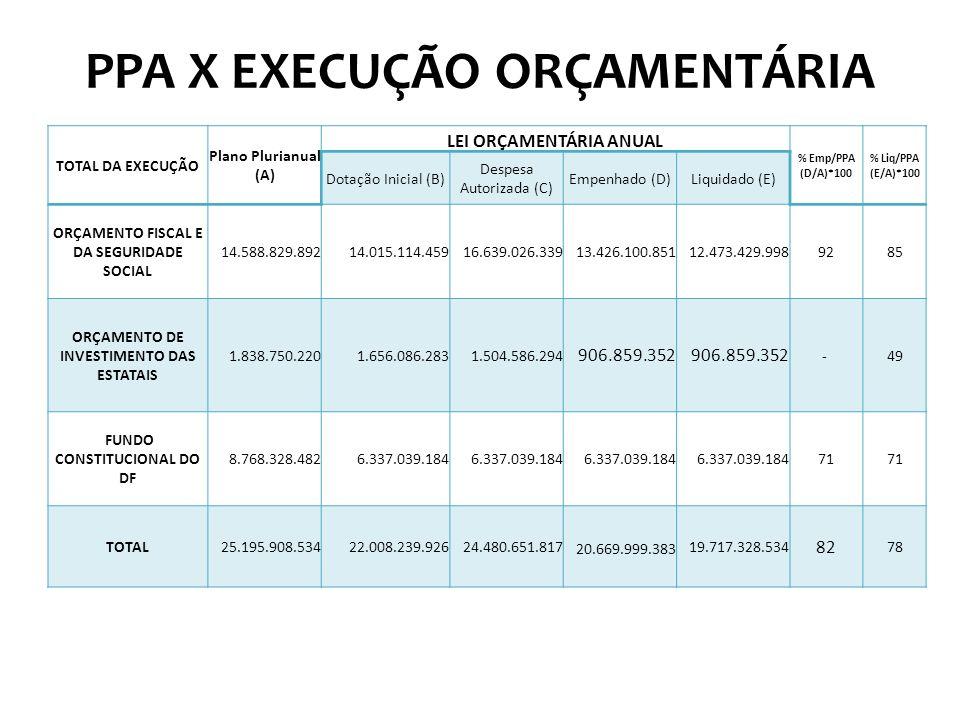 PPA X EXECUÇÃO ORÇAMENTÁRIA