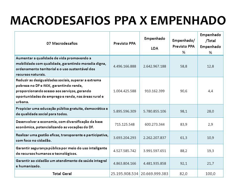 MACRODESAFIOS PPA X EMPENHADO