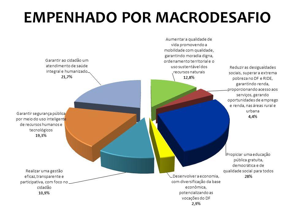 EMPENHADO POR MACRODESAFIO