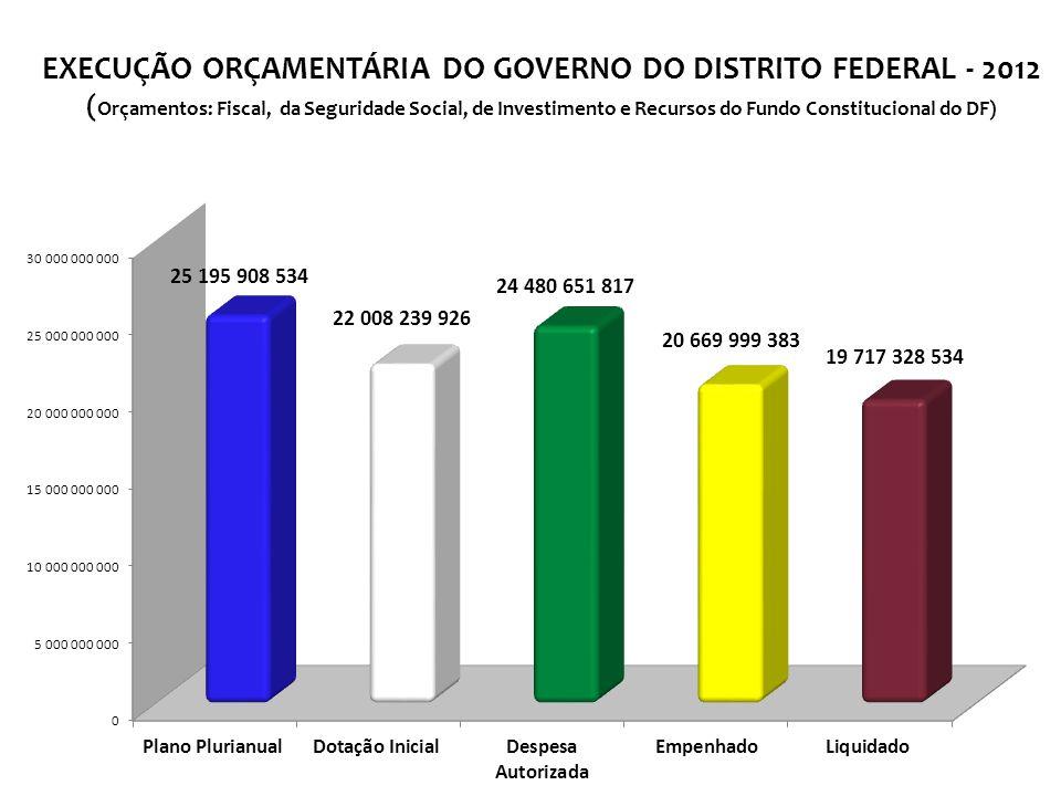 EXECUÇÃO ORÇAMENTÁRIA DO GOVERNO DO DISTRITO FEDERAL - 2012