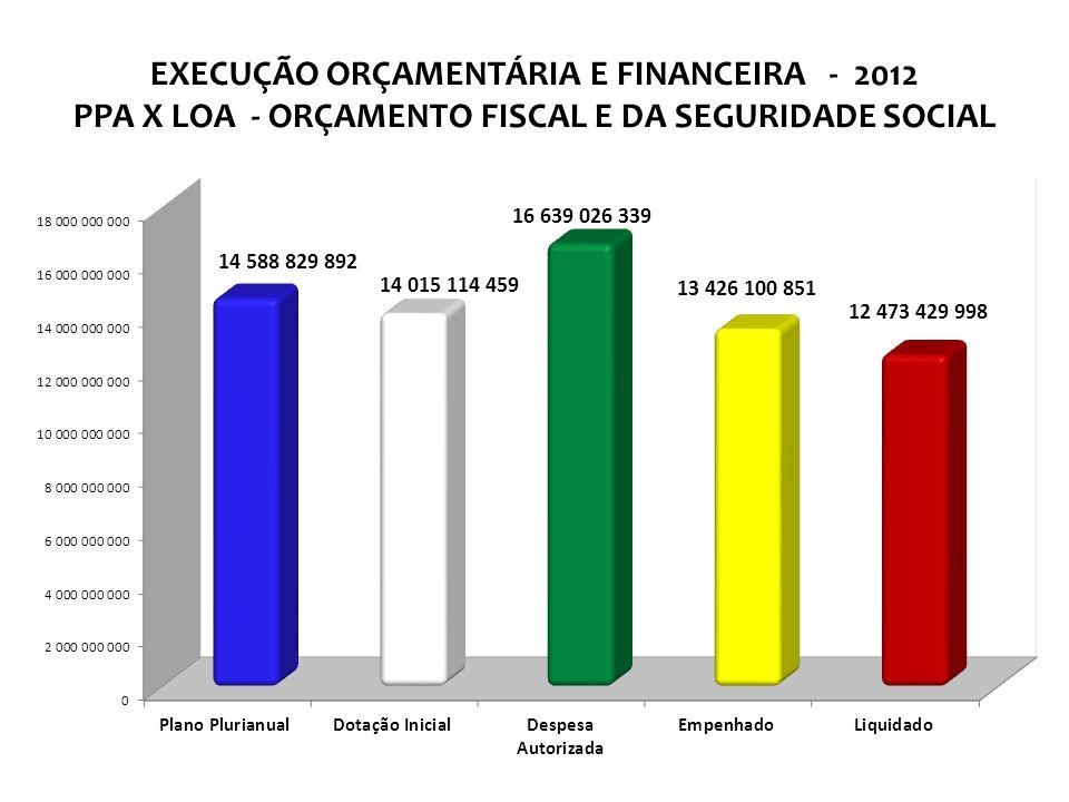 EXECUÇÃO ORÇAMENTÁRIA E FINANCEIRA - 2012 PPA X LOA - ORÇAMENTO FISCAL E DA SEGURIDADE SOCIAL