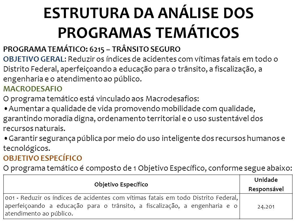 ESTRUTURA DA ANÁLISE DOS PROGRAMAS TEMÁTICOS