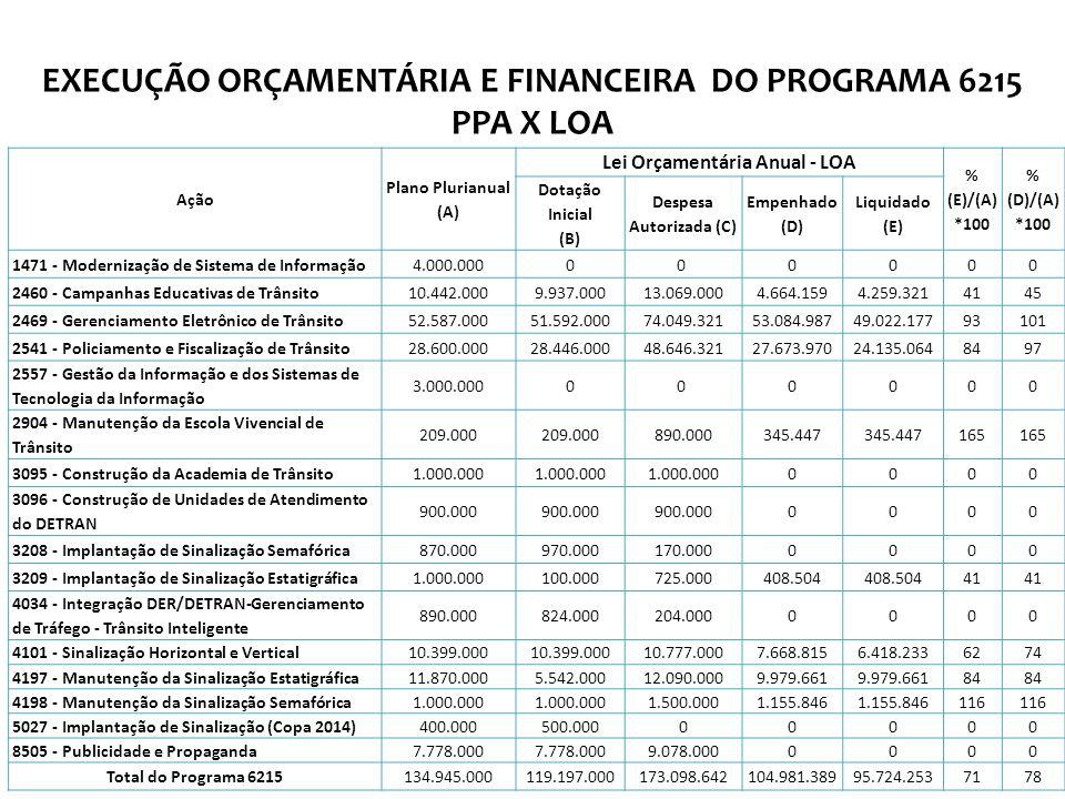 Lei Orçamentária Anual - LOA Despesa Autorizada (C)
